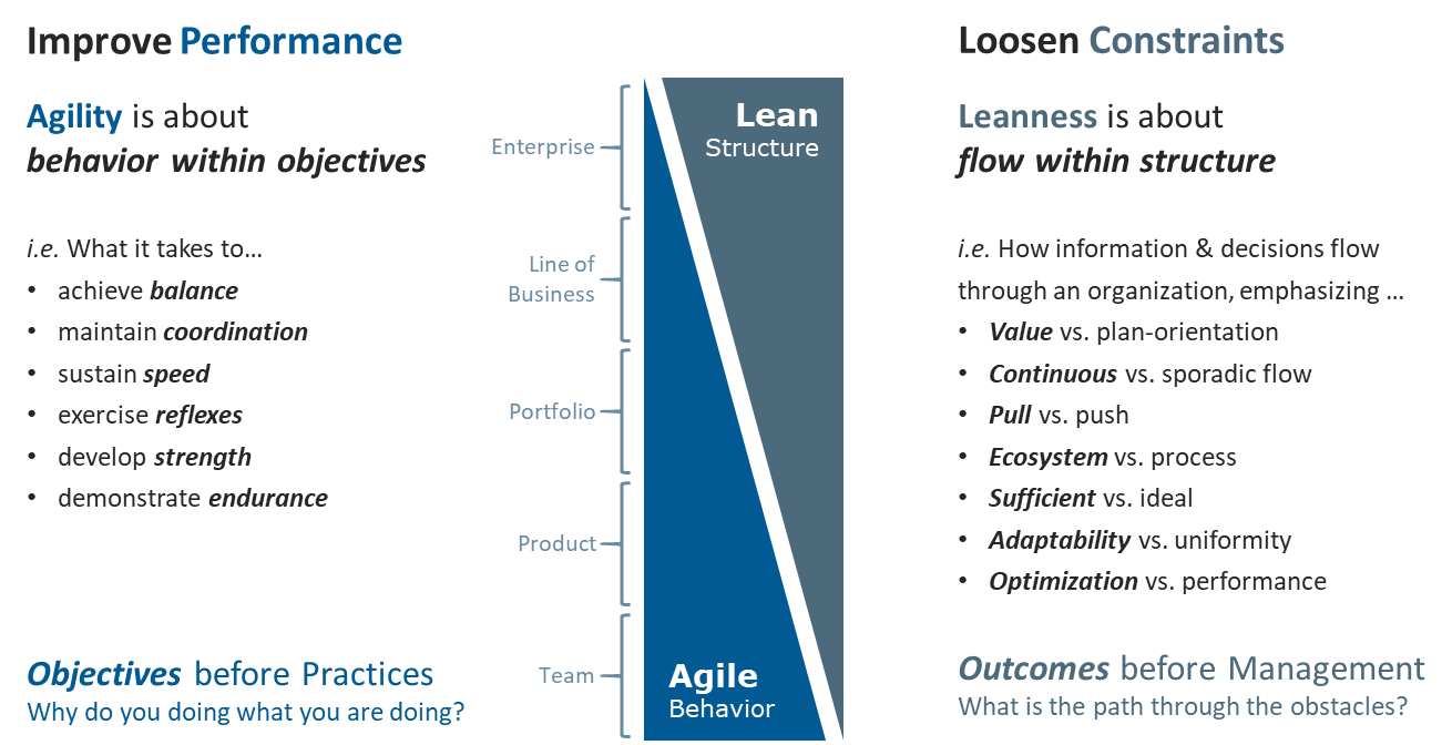 Figure 3 – A Lean-Agile Manifesto for the 3rd & 4th Generations of Lean-Agility