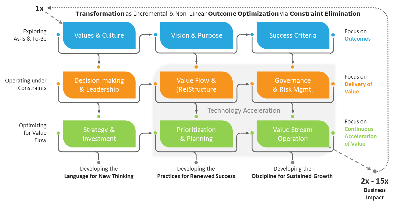 Figure 4 - Lean-Agile Performance Factors and their Interrelationships